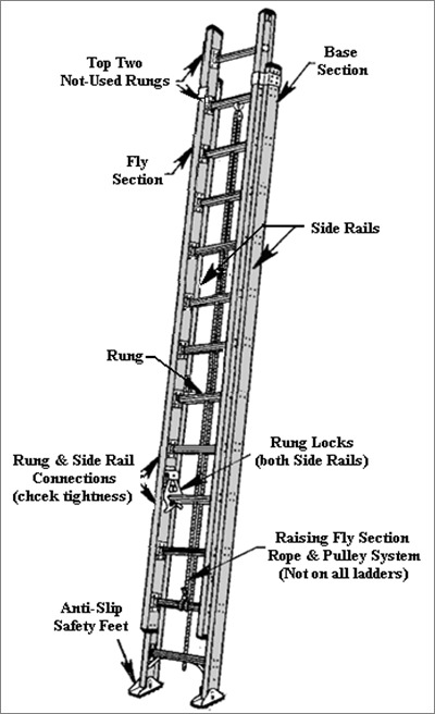 Not Another Ladder Safety Info Thread Safety Window