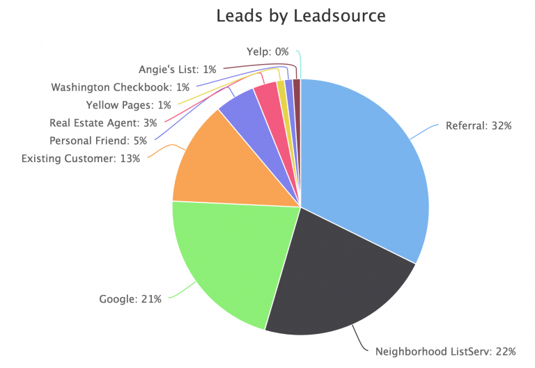 Leads by Leadsource